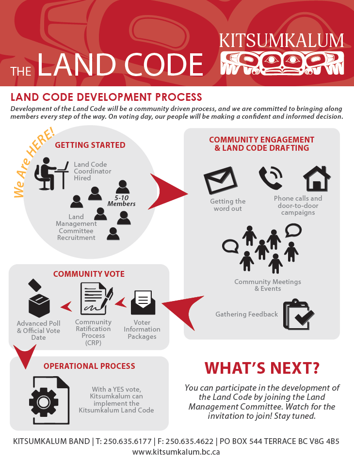 Land Code Development Process