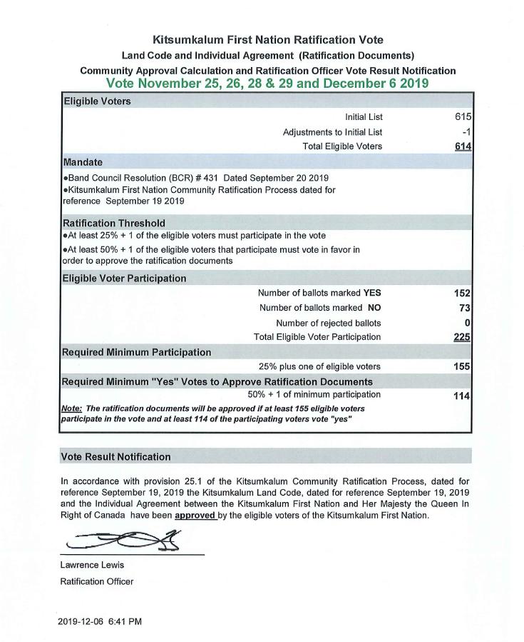 Kitsumkalum Land Code Ratification Vote Results