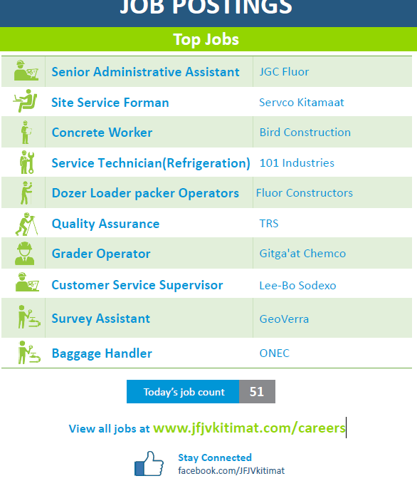 LNG Canada Project JOB POSTINGS – Top Jobs